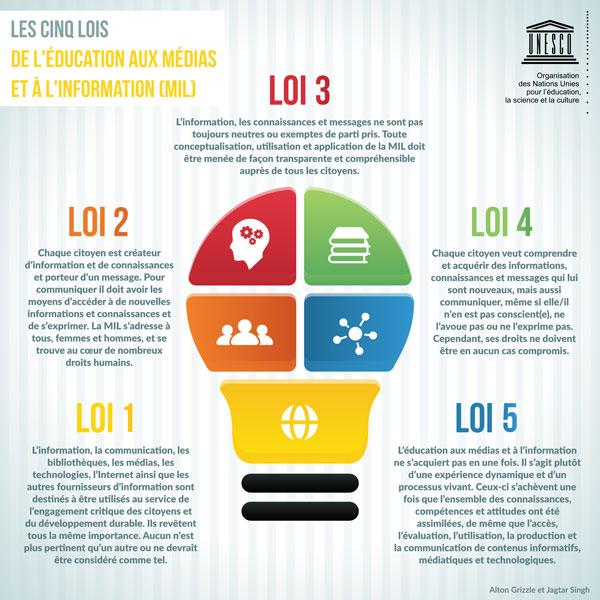 UNESCO-5-lois-EMI-TEC2017.jpg