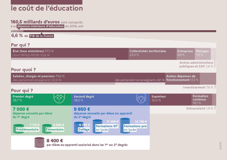 depp-l-ducation-nationale-en-chiffres-dition-2021---le-co-t-de-l-ducation-92486.jpg