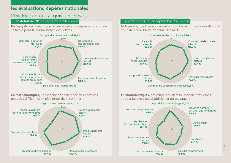 depp-l-ducation-nationale-en-chiffres-dition-2021---les-valuations-rep-res-nationales-92492.jpg