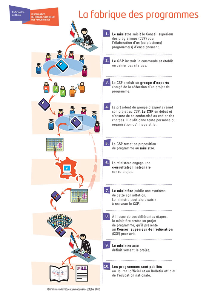 2013_CSP_infographie_fabrique_programmes-TEC2014.jpg